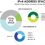 IPv4 Address Space