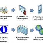 Captive portal – Funzionamento logico
