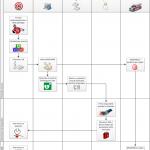 Flow Chart di interazione fra i soggetti coinvolti