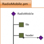 RadioMobile, a Perl module to interface to the file. Net