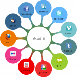 Mind Map de ebruni.it social