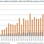Wifi Controguerra - statistiche 2010-2013 - traffico e costo