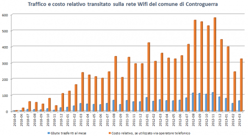 Wifi Controguerra - statistics 2010-2013 - traffic and cost