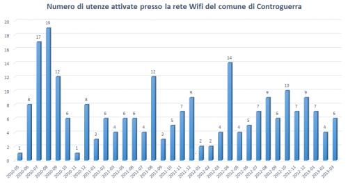 Wifi Controguerra - statistiche 2010-2013 - utenze attivate