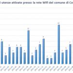 Area Wifi a Controguerra, resoconto dei nostri primi tre anni