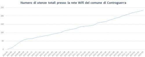 Wifi Controguerra - statistiche 2010-2013 - utenze cumulative