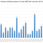 Area Wifi in Controguerra, report of our first three years