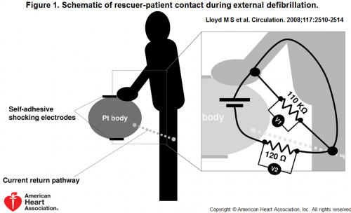 Schematic of patient contact rescuer During external defibrillation