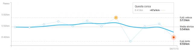 grafico tempi corsa san martino